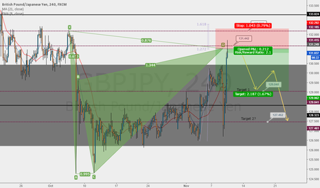 GBPJPY: Bearish Gartley Pattern