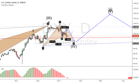 DXY: DXI still waiting on the end of a Gartley