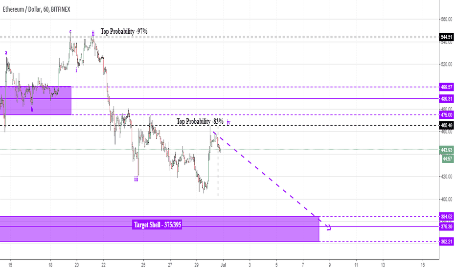 ETHUSD: ETH-USD -(also has) Top Probability 83%