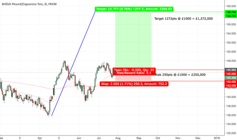 GBPJPY: GBPJPY - Long - Daily