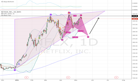 NFLX: Butterfly