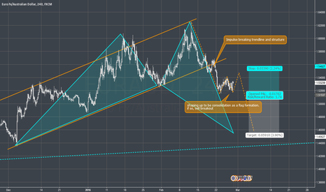 EURAUD: EURAUD - 4H - Nother Shark