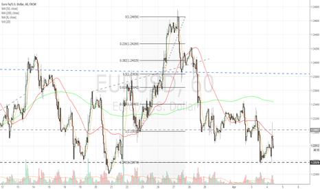 EURUSD: 1hr chart update
