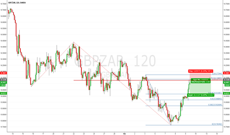 GBPZAR: STERLING/RAND GBP/ZAR H2: Approaching Resistance
