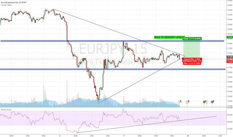 EURJPY: EUR/JPY LONG??