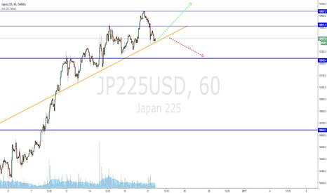 JP225USD: Follow the orange trendline, unless broken