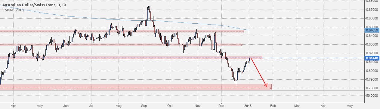 Level To Watch: #AUDCHF Possible Short pullback on resistance