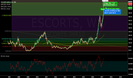 ESCORTS: 100% return in 3 months - Time for correction #Escorts