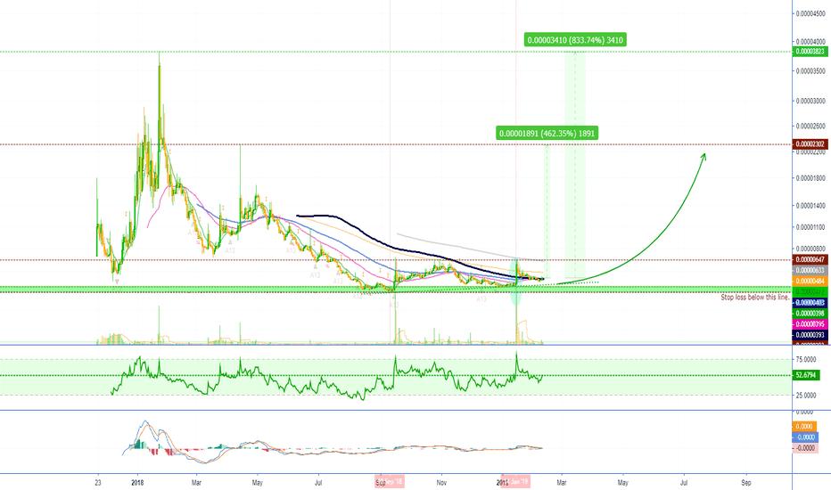 TNTBTC: Tierion Full Chart Analysis Long Term (TNTBTC)