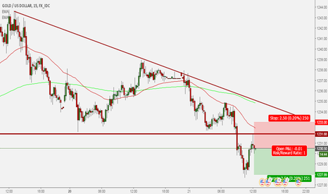 XAUUSD: XAU/USD short trade 22