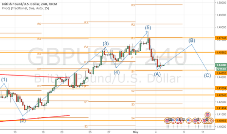 GBPUSD: B elliot corrective wave bullish