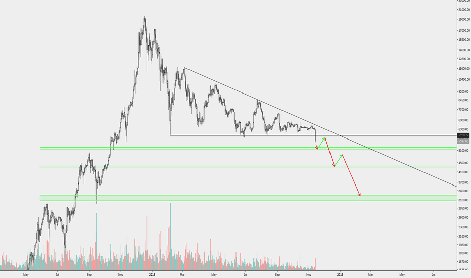 BTCUSD: Start laddering your buy orders