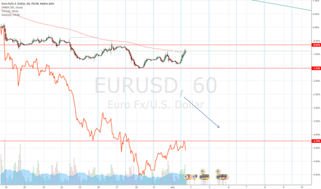 EURUSD: Time to go down south....