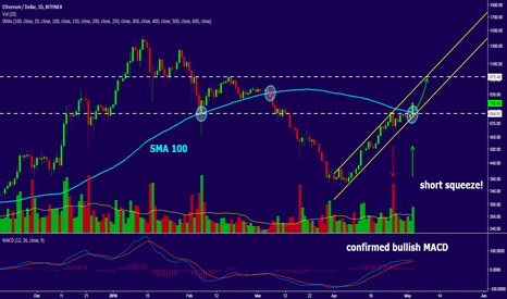 ETHUSD: ETH/USD Market overview, 30% profit potential.