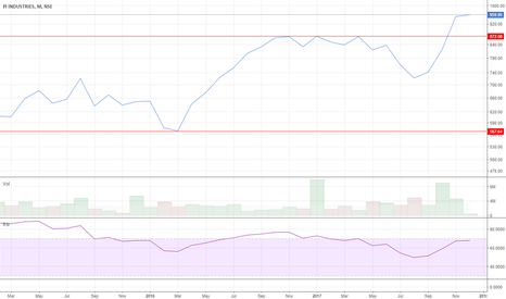 PIIND: PI Industries - Monthly