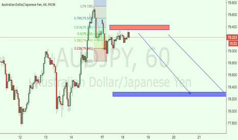 AUDJPY: Short AUDJPY in .618 level