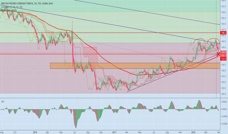 BXY: British pound falling...