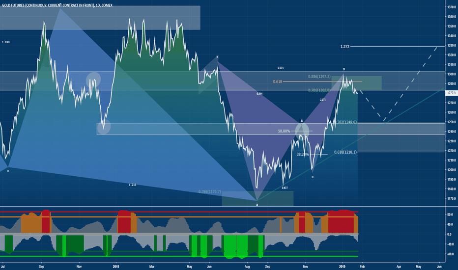 GC1!: Gold : Buy the Dip