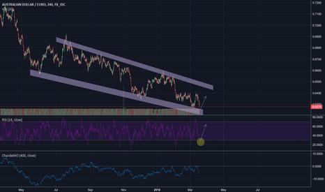 AUDEUR: AUDEUR possible short term buy opportunity