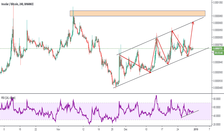 INSBTC: INS/BTC price is moving nicely in this Ascending Channel