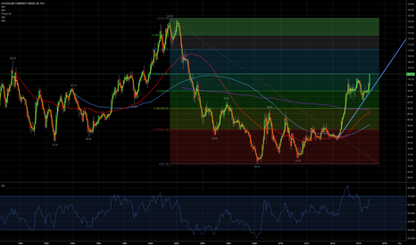 DXY: DXY fib 0.618 reached, short