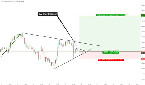 CADJPY: TRIANGLE PATTERN