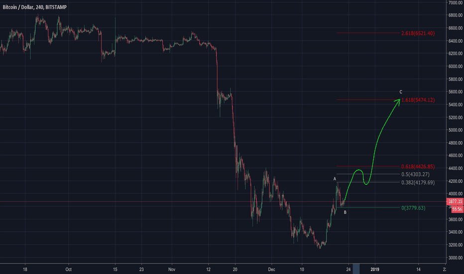 BTCUSD: Bitcoin +40% for your Happy New Year