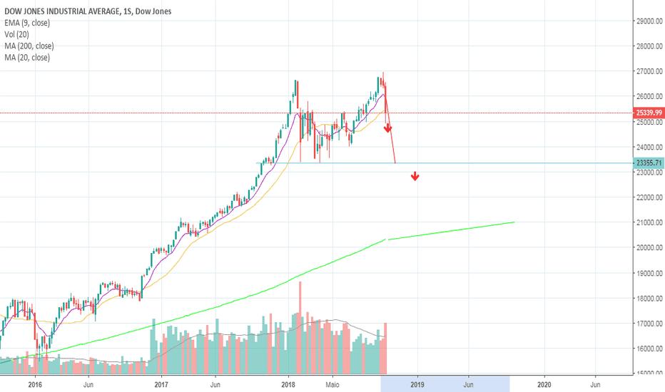 DJI: Dow Jones formando possível topo duplo no Semanal.