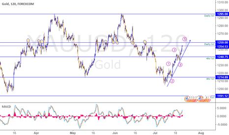 XAUUSD: XAUUSD Gold reaching 1259.00