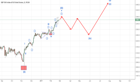 SPX500: SPX a correction to ensue in coming weeks (Elliott Wave Analysi)