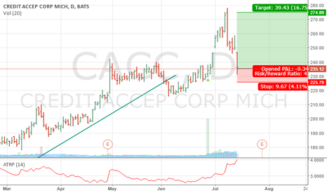 CACC: back in CACC as it pulls back to uptrend levels