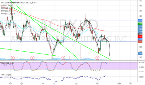 ACRX: $ACRX - Head And Shoulders
