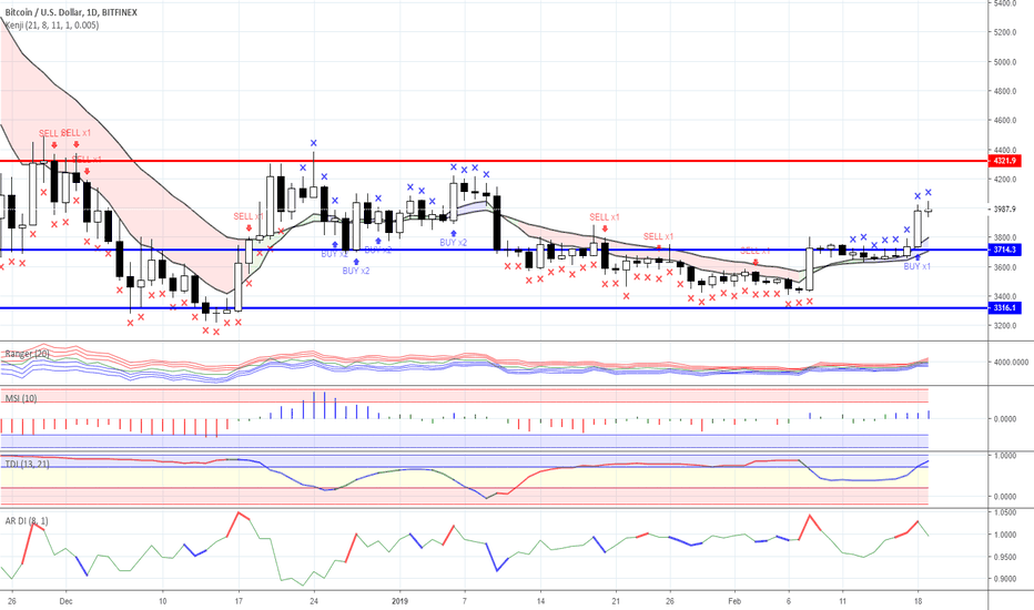 BTCUSD: Range trading: Crypto currency market as for 19/02/2019