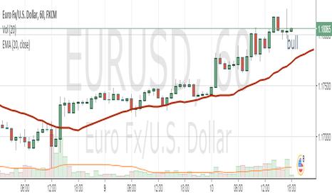 EURUSD: EUR SHORT OPPORTUNITY 75 PIPS ahead