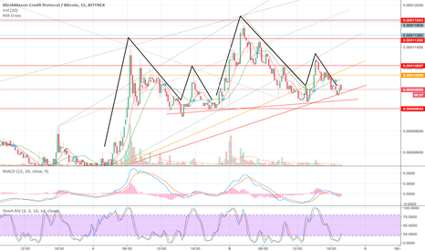 BCPTBTC: BCPT - Up and down, up and down... Upwards Pattern or SHS?