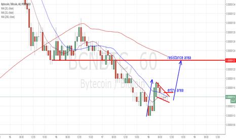 BCNBTC: possible reversal bounce