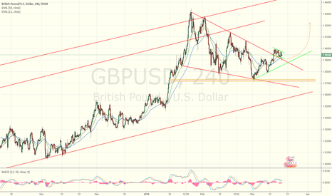 GBPUSD: Simple forming a trading probabilities
