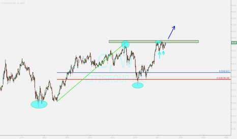 C: citigroup ...waiting for breakout