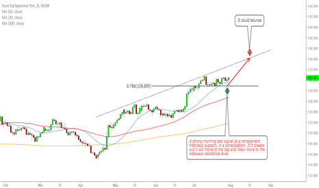 EURJPY: EURJPY strength for a buy