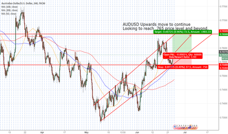 AUDUSD: AUDUSD LONG until .765? Only Time Will Tell!