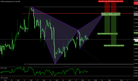 GBPJPY: Potential Bat w/ Excellent R/R On GBPJPY