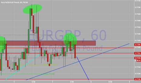 EURGBP: strong head and shoulder pattern formation on eurgbp h1 chart