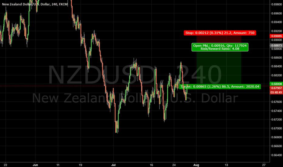 NZDUSD: NZD/USD Short term
