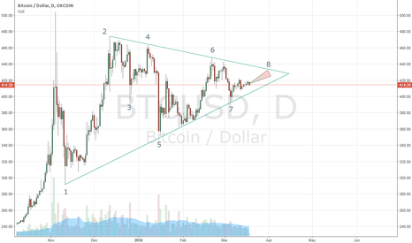 BTCUSD: Little long
