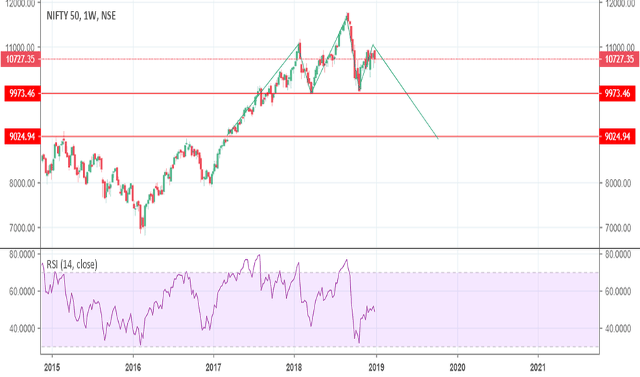 NIFTY: Much expected 9000 in nifty, is it going to HNS completion?