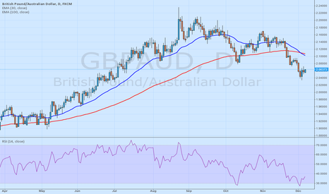 GBPAUD: GBPAUD long until 2.1000 - 10yearsfxexpert