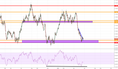 NZDUSD: bullish on nzdusd waiting on a confirmation