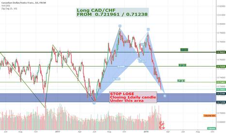 CADCHF: long-term CAD/CHF