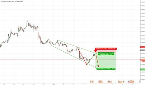 USDTRY: USD/TRY