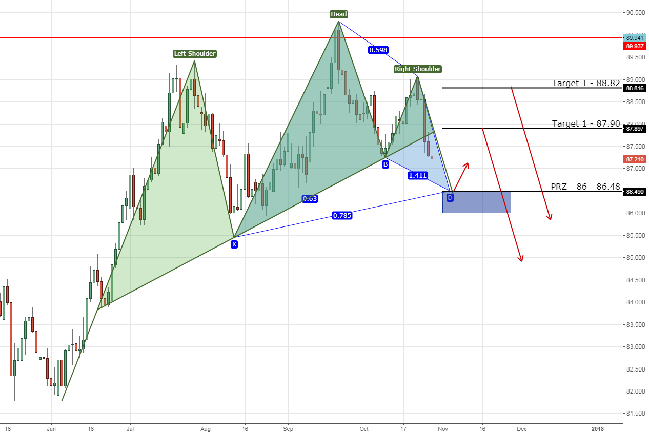 AUDJPY bullish gartley head&shoulders on daily chart.